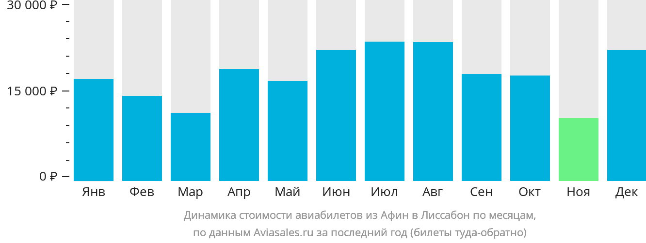 Динамика стоимости авиабилетов из Афин в Лиссабон по месяцам