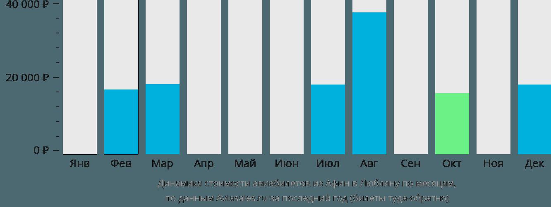 Динамика стоимости авиабилетов из Афин в Любляну по месяцам