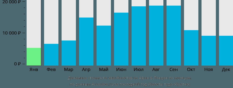 Динамика стоимости авиабилетов из Афин в Лондон по месяцам