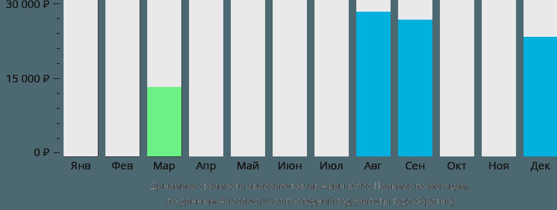 Динамика стоимости авиабилетов из Афин в Лас-Пальмас по месяцам