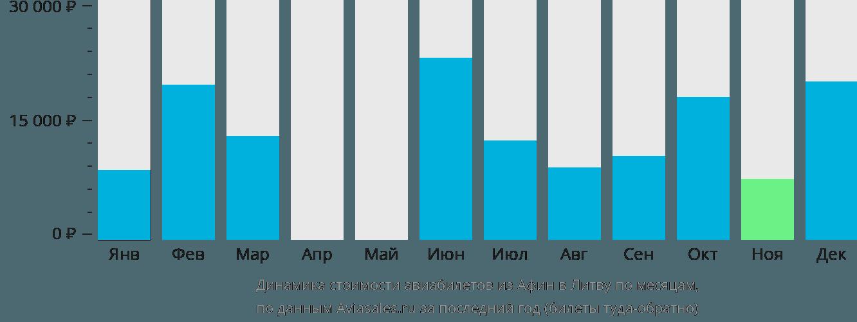 Динамика стоимости авиабилетов из Афин в Литву по месяцам