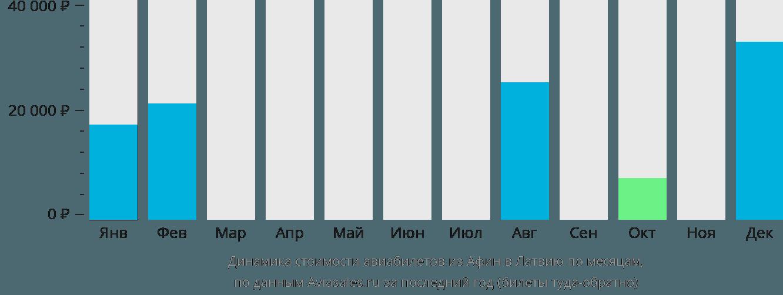 Динамика стоимости авиабилетов из Афин в Латвию по месяцам