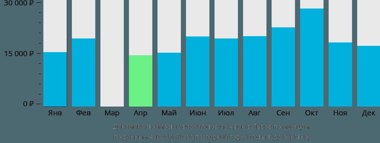 Динамика стоимости авиабилетов из Афин в Львов по месяцам
