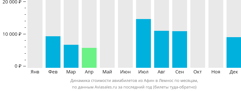 Динамика стоимости авиабилетов из Афин в Лемнос по месяцам