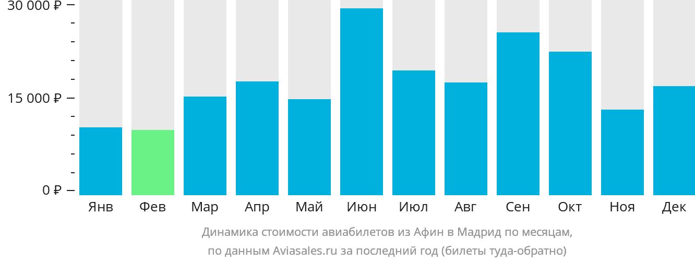 Динамика стоимости авиабилетов из Афин в Мадрид по месяцам