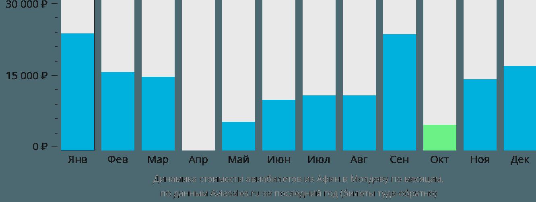 Динамика стоимости авиабилетов из Афин в Молдову по месяцам