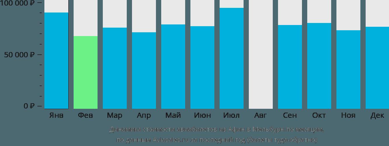 Динамика стоимости авиабилетов из Афин в Мельбурн по месяцам