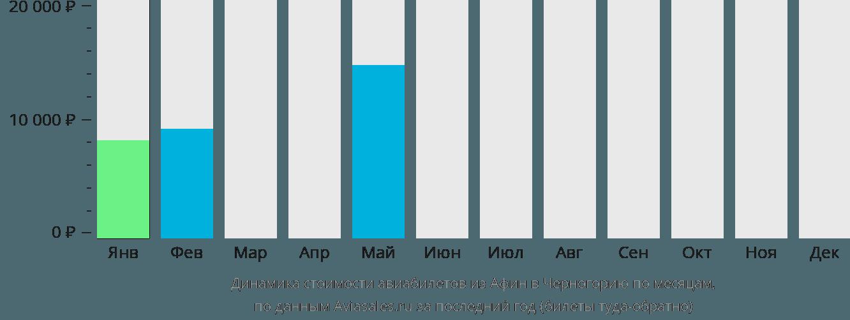 Динамика стоимости авиабилетов из Афин в Черногорию по месяцам