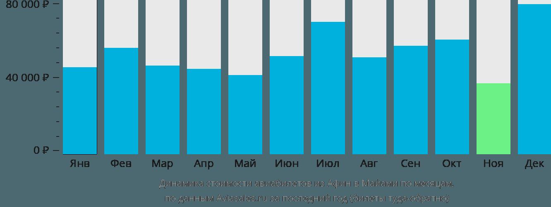Динамика стоимости авиабилетов из Афин в Майами по месяцам