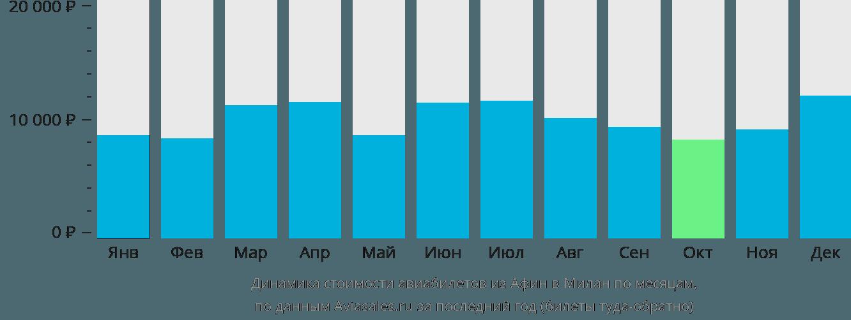 Динамика стоимости авиабилетов из Афин в Милан по месяцам