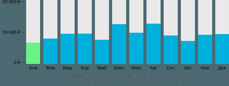 Динамика стоимости авиабилетов из Афин в Митилини по месяцам