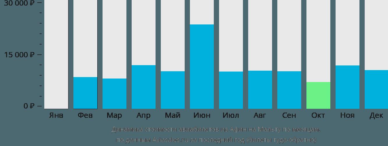 Динамика стоимости авиабилетов из Афин на Мальту по месяцам