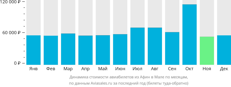 Динамика стоимости авиабилетов из Афин в Мале по месяцам