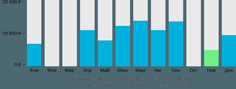 Динамика стоимости авиабилетов из Афин в Милос по месяцам