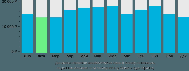 Динамика стоимости авиабилетов из Афин в Москву по месяцам