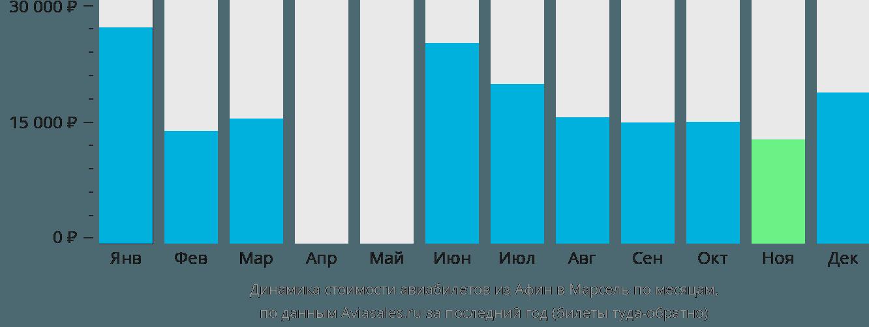 Динамика стоимости авиабилетов из Афин в Марсель по месяцам