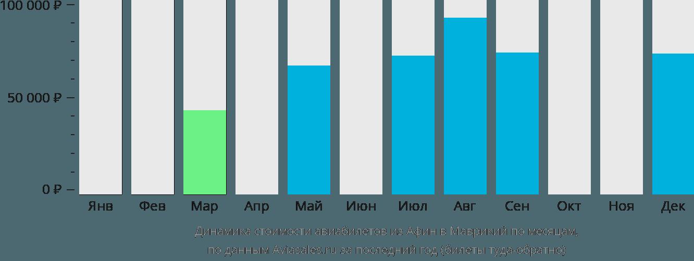 Динамика стоимости авиабилетов из Афин в Маврикий по месяцам
