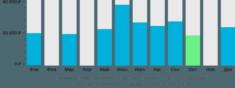 Динамика стоимости авиабилетов из Афин в Минеральные воды по месяцам
