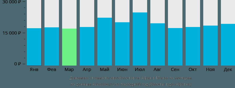 Динамика стоимости авиабилетов из Афин в Минск по месяцам