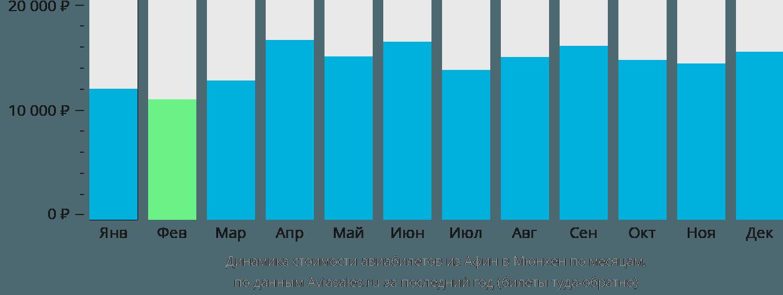 Динамика стоимости авиабилетов из Афин в Мюнхен по месяцам