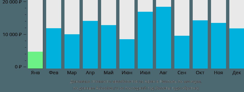 Динамика стоимости авиабилетов из Афин в Неаполь по месяцам