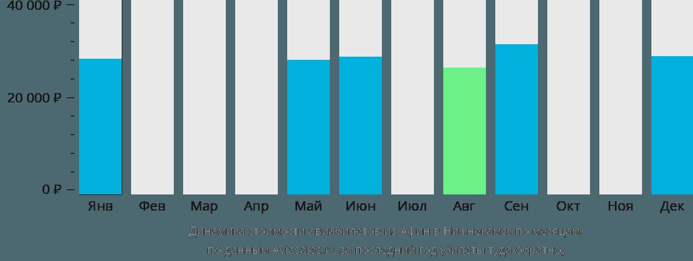 Динамика стоимости авиабилетов из Афин в Нижнекамск по месяцам