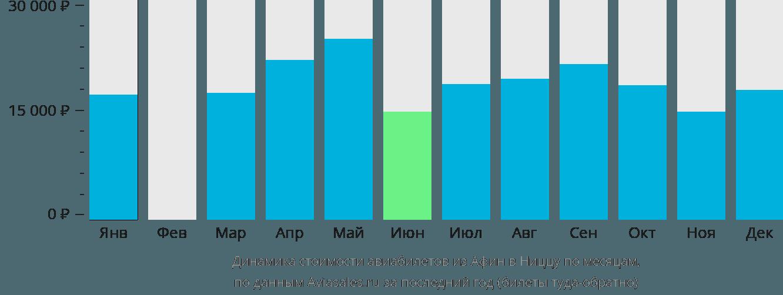 Динамика стоимости авиабилетов из Афин в Ниццу по месяцам
