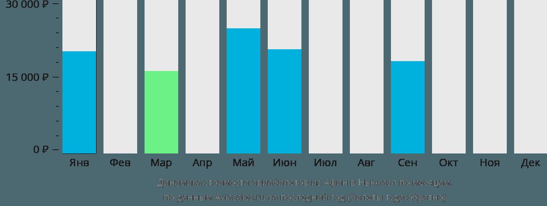 Динамика стоимости авиабилетов из Афин в Ньюкасл по месяцам