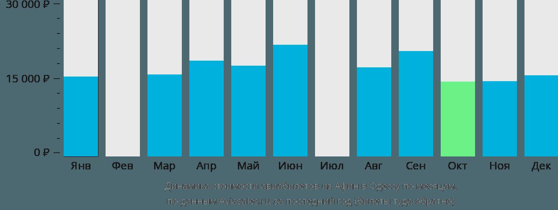 Динамика стоимости авиабилетов из Афин в Одессу по месяцам