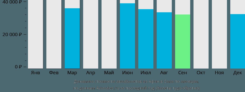 Динамика стоимости авиабилетов из Афин в Омск по месяцам