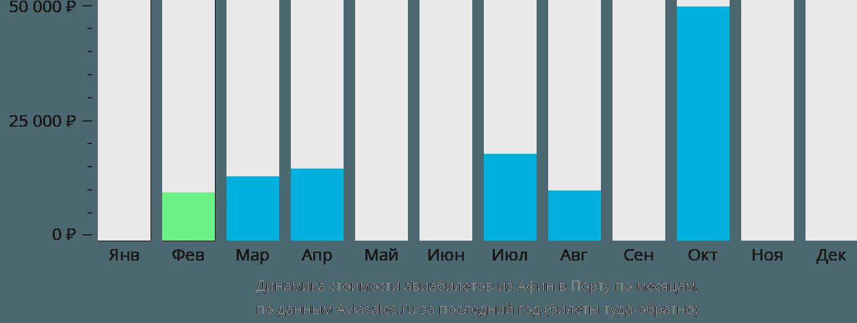 Динамика стоимости авиабилетов из Афин в Порту по месяцам