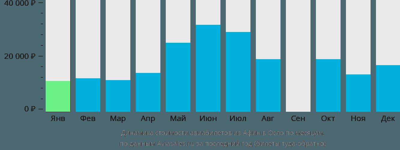 Динамика стоимости авиабилетов из Афин в Осло по месяцам