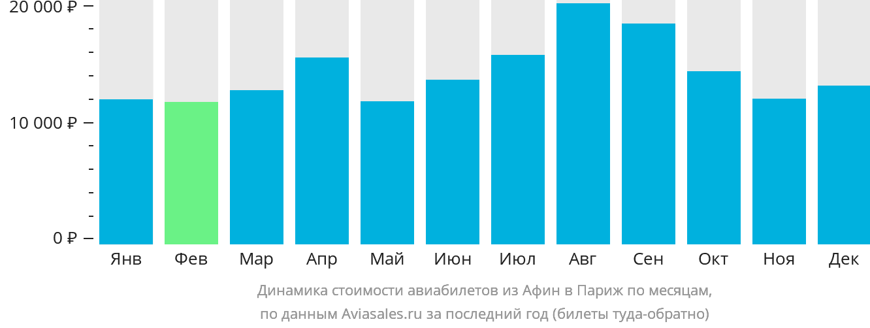 Динамика стоимости авиабилетов из Афин в Париж по месяцам