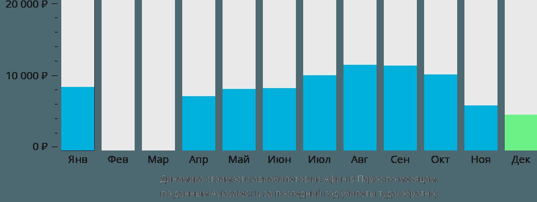 Динамика стоимости авиабилетов из Афин в Парос по месяцам