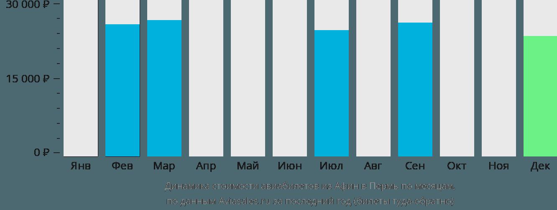 Динамика стоимости авиабилетов из Афин в Пермь по месяцам