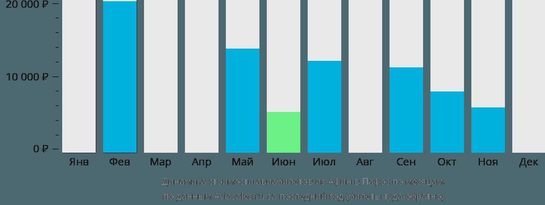 Динамика стоимости авиабилетов из Афин в Пафос по месяцам