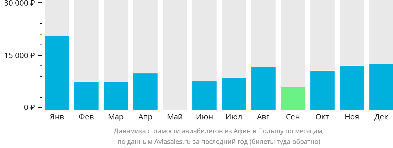 Динамика стоимости авиабилетов из Афин в Польшу по месяцам