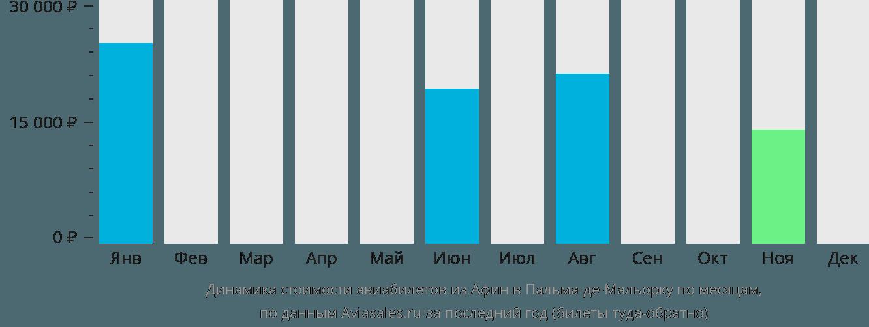 Динамика стоимости авиабилетов из Афин в Пальма-де-Майорку по месяцам