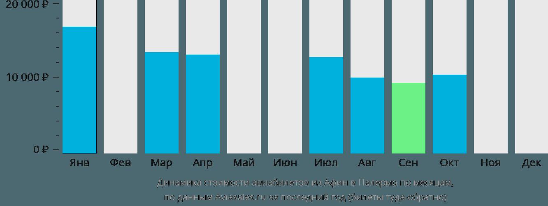 Динамика стоимости авиабилетов из Афин в Палермо по месяцам