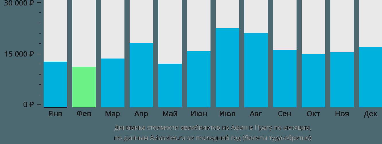 Динамика стоимости авиабилетов из Афин в Прагу по месяцам