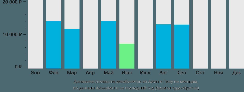 Динамика стоимости авиабилетов из Афин в Пизу по месяцам