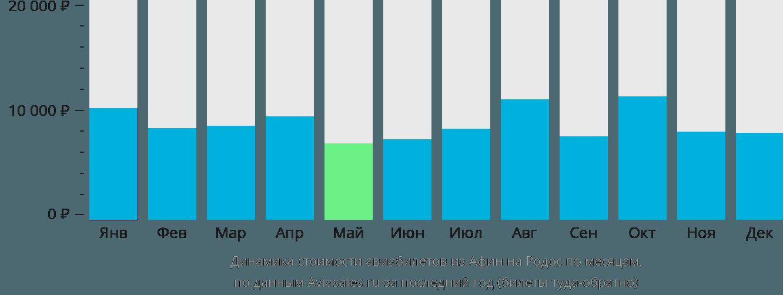 Динамика стоимости авиабилетов из Афин на Родос по месяцам