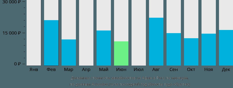 Динамика стоимости авиабилетов из Афин в Ригу по месяцам