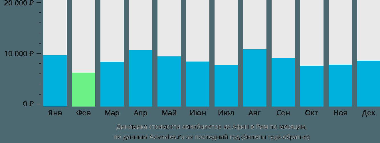 Динамика стоимости авиабилетов из Афин в Рим по месяцам
