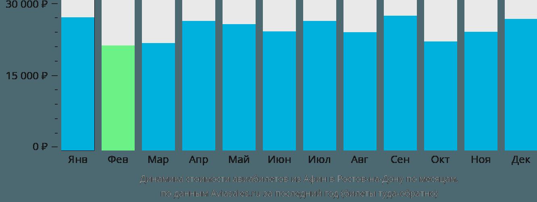 Динамика стоимости авиабилетов из Афин в Ростов-на-Дону по месяцам