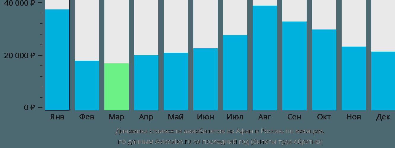 Динамика стоимости авиабилетов из Афин в Россию по месяцам