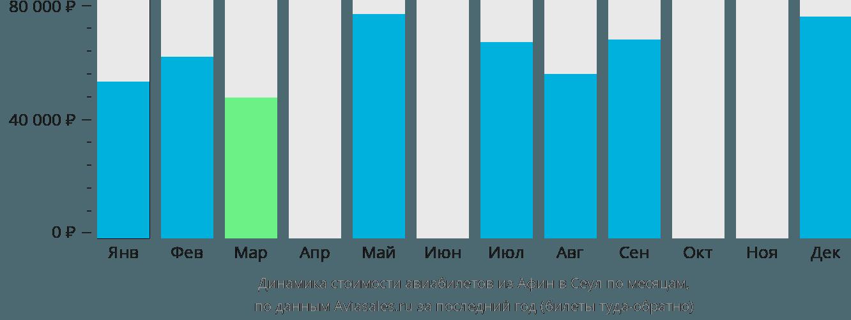 Динамика стоимости авиабилетов из Афин в Сеул по месяцам