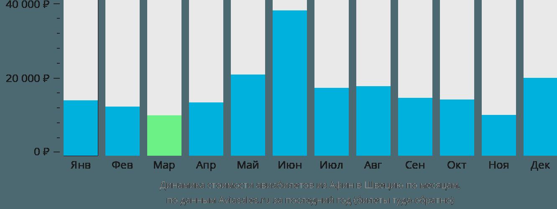 Динамика стоимости авиабилетов из Афин в Швецию по месяцам