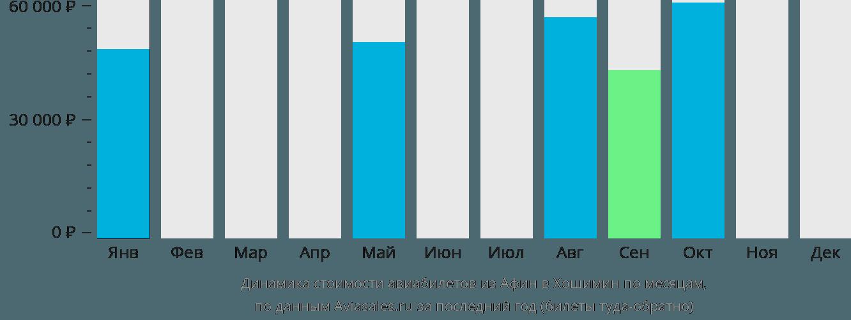 Динамика стоимости авиабилетов из Афин в Хошимин по месяцам