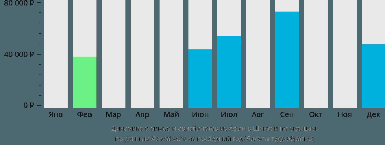 Динамика стоимости авиабилетов из Афин в Шанхай по месяцам